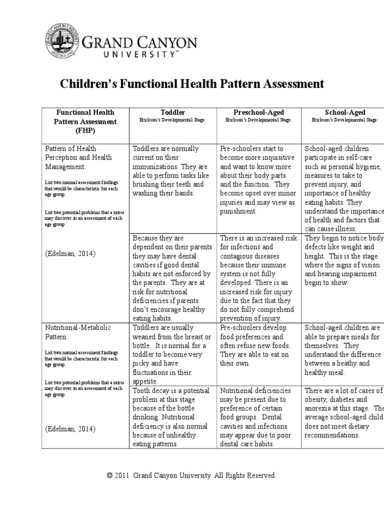 childrens functional health pattern 2 essay Children's functional health pattern assessment 2087 words | 9 pages children's functional health pattern assessment functional health pattern assessment (fhp) | toddler erickson's developmental stage: autonomy vs shame and doubt toddlers acquire new abilities and a chance to shape self-confidence and independence.