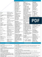 Postgresql Cheat Sheet