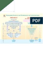 Sample UF Chart Physics