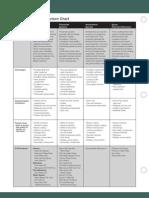 Epoxy Coating Comparison Chart