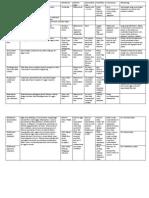 Parasitology Lab Study Chart