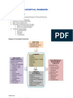 Diagram of Conceptual Framework