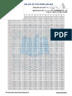 Bảng tích phân Laplace