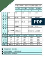 食譜營養分析(95下) xls(第18週)