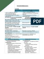 PSYCHOPHARMACOLOGY.docx