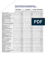 Performance of Schools July 2012 Pharmacist Board Exam Results