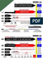 Timeline II