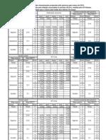 Tabela Perdas Salariais Na Proposta 13 Julho