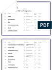 America Largest Private Companies- Forbes