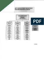 City of San Bernardino Code Enforcement Organization Chart 20120712