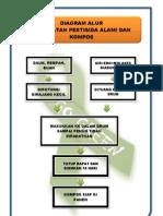 Diagram Alur Pembuatan Pestisida