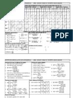 Tabla e Identidades Trigonometricas
