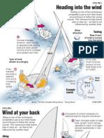 Olympic sailing explained