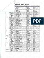 Daftar Alamat Pemda Dan Pdam
