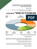 ענף השכרת הרכב בישראל לא זכה עד כה בסקירה מקיפה