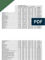 Custos Habilidades Manuais 2007