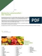 Saure Basische Lebensmittel Tabelle