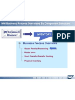 MM Business Process Overview