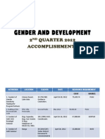 Gender and Development Accomplishment Report ~ CY 2012