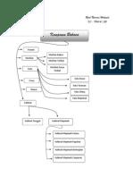 Peta Konsep Komponen Bahasa
