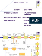 Ammonia Process Description