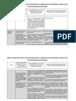 Matriz Comparativa Ley de Contrataciones Del Estado