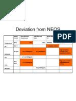 Deviation From NEQS