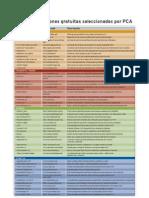 Tabla de Aplicaciones Gratuitas PDF