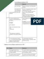DOTNET Framework Difference FAQs-2