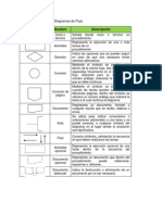 Simbología ANSI para Diagramas de Flujo