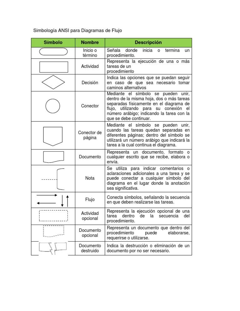 Simbologa ansi para diagramas de flujo 1537304233v1 ccuart Choice Image