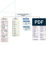 Mapa Conceptual Definicion y Cualidades Liderazgo