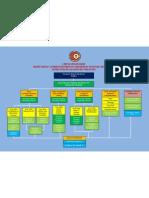 Carta Organisasi Lembaga