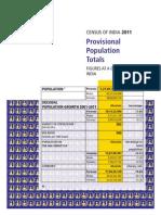 Census2011 Population