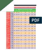 Tabla de Calorías y Macronutrientes por Raciones de alimentos o platos definidos
