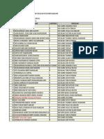 Ranking Form 4 SBP 2011