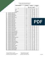 NTSE Result 2012