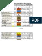 Lista proiectelor propuse de a fi incluse în Documentul Unic de Program 2013-2015