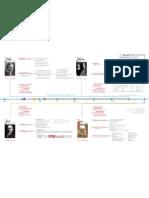Personajes historia ingenieria industrial PARTE1
