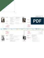 Personajes historia ingenieria industrial PARTE 2