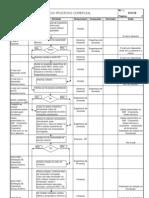 Modelo de Fluxograma de Processo 2