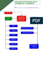 0 Uso básico del Mathcad en Análisis (I)