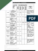 Tabela 001 - Ajustes - Recomendações
