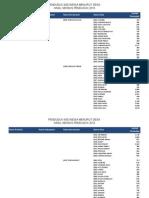Penduduk Indonesia Menurut Desa SP 2010