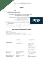 Preparacion de La Carta Empresarial y Profesional
