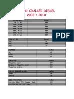 Forfait LC Diesel 2002