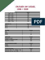 Forfait LC SW 1998 2009