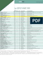 2012 VAR 100 Rankings