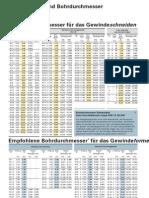 Allgemeines - Kernloch Bohrdurchmesser