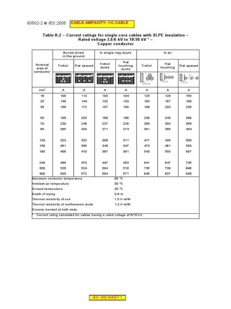 Iec 60502 tables electrical conductor cable greentooth Choice Image